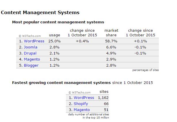 W3Techs   extensive and reliable web technology surveys