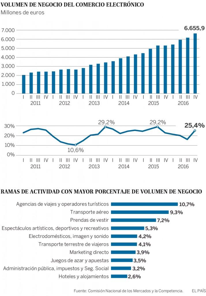 top 10 ventas online españa por sectores