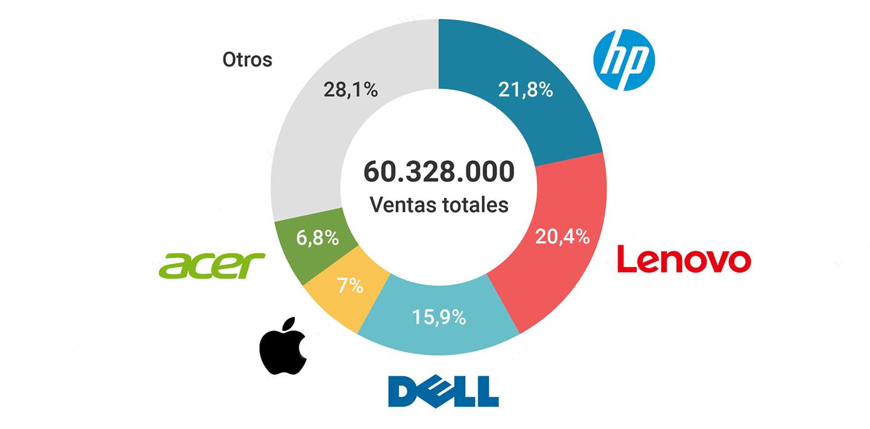 ventas ordenadores